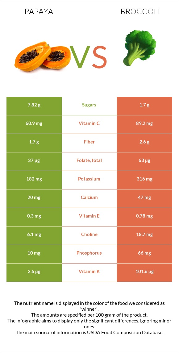 Papaya vs Broccoli infographic