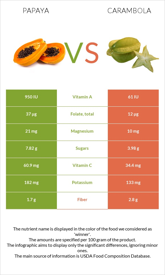 Papaya vs Carambola infographic
