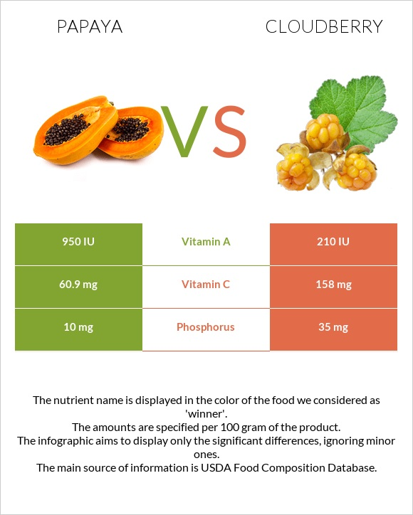 Papaya vs Cloudberry infographic