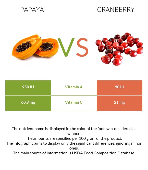 Papaya vs Cranberry infographic