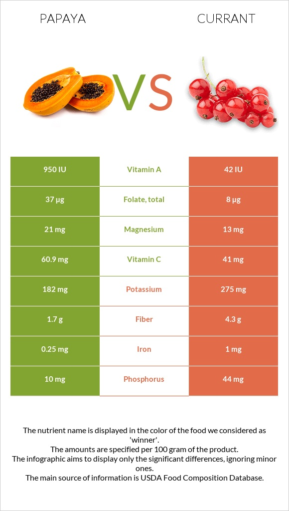 Papaya vs Currant infographic