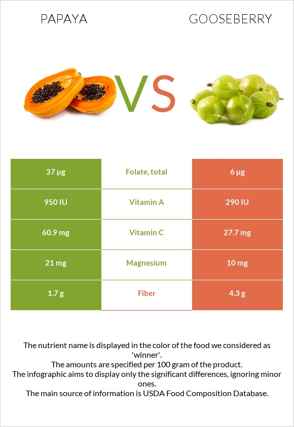 Papaya vs Gooseberry infographic