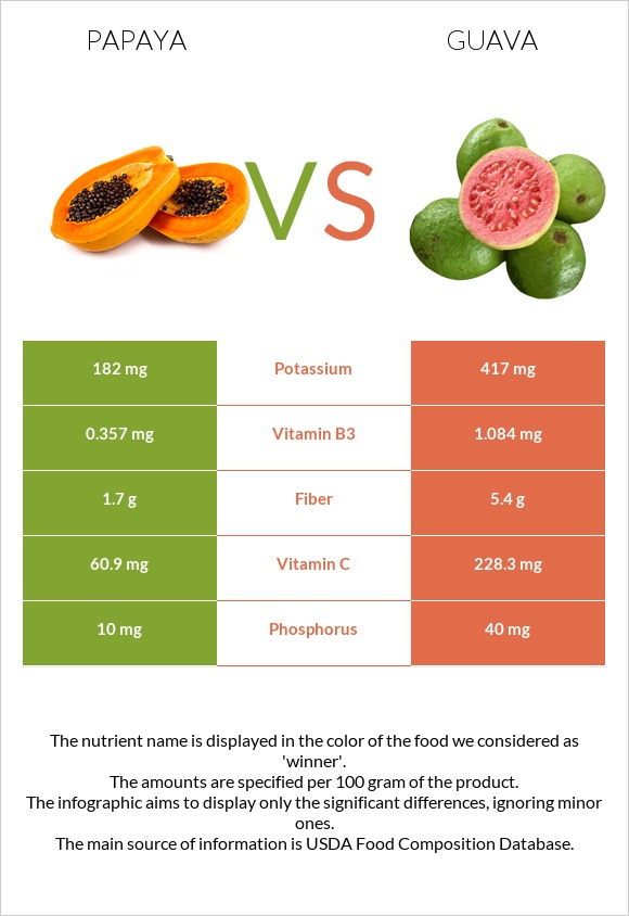 Papaya vs Guava infographic