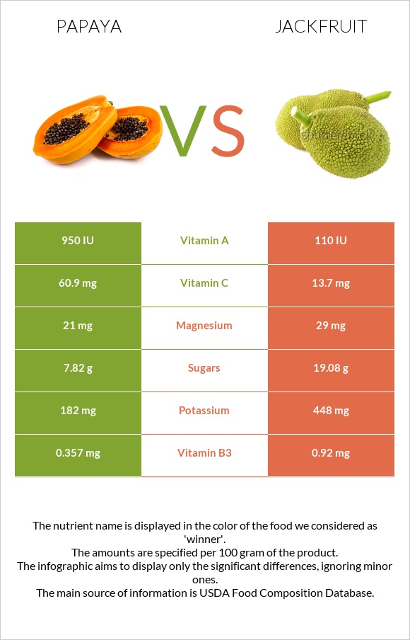 Papaya vs Jackfruit infographic