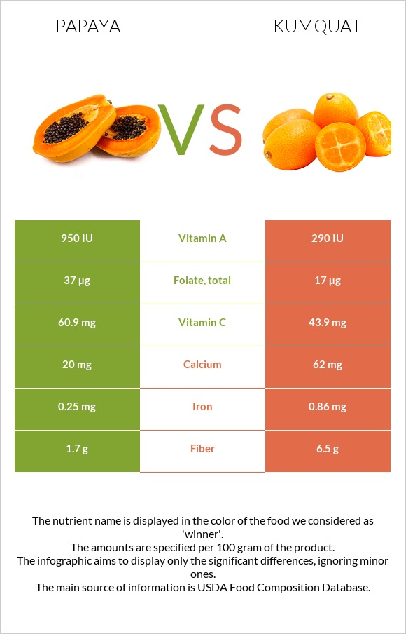 Papaya vs Kumquat infographic