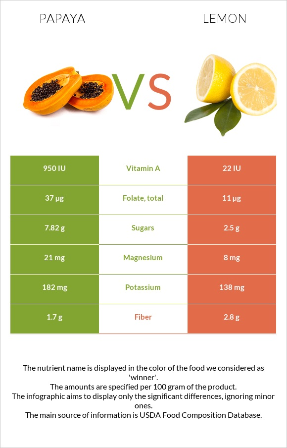 Papaya vs Lemon infographic