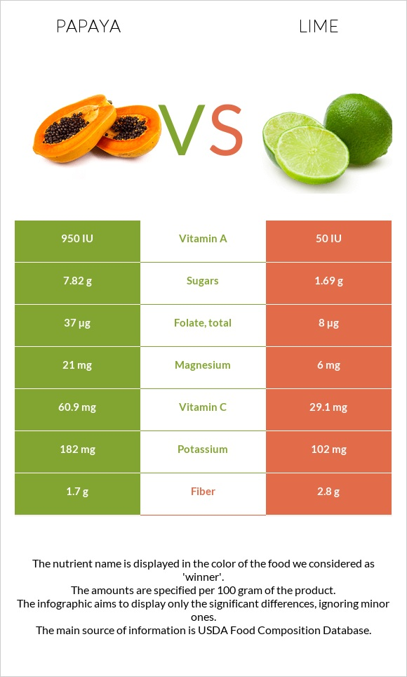 Papaya vs Lime infographic