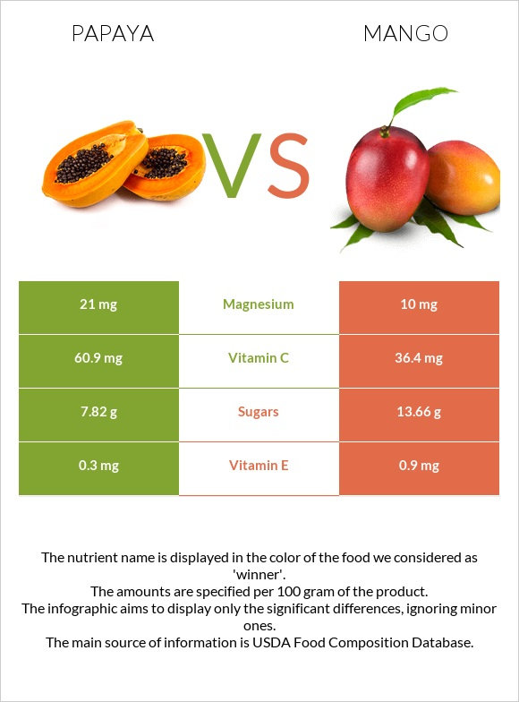 Papaya vs Mango infographic
