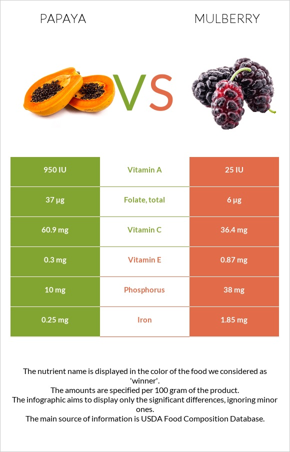 Papaya vs Mulberry infographic