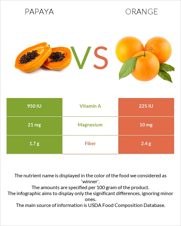 Papaya vs Orange infographic