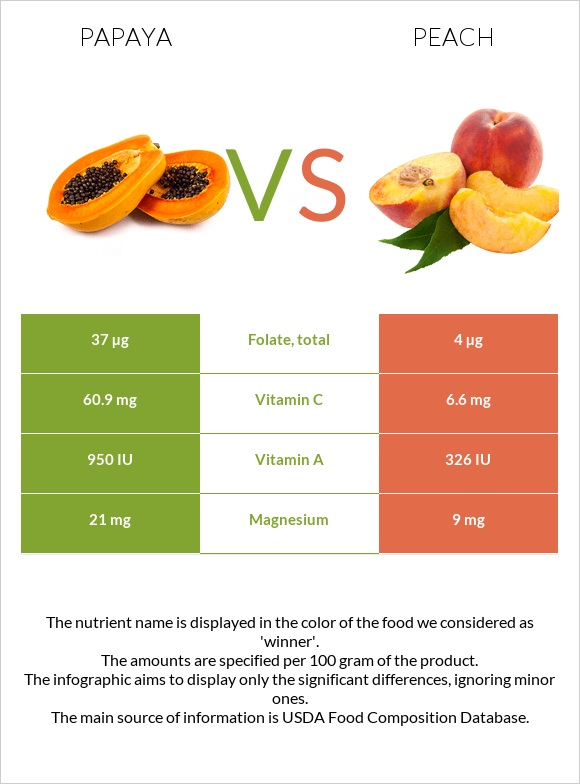 Papaya vs Peach infographic