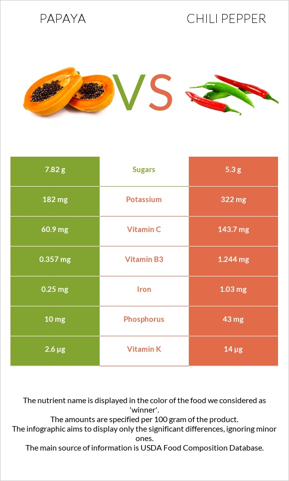 Papaya vs Chili pepper infographic
