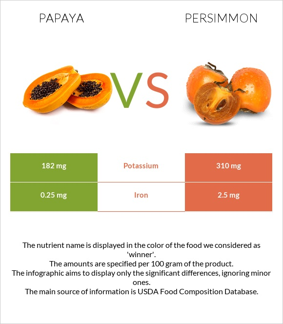 Papaya vs Persimmon infographic