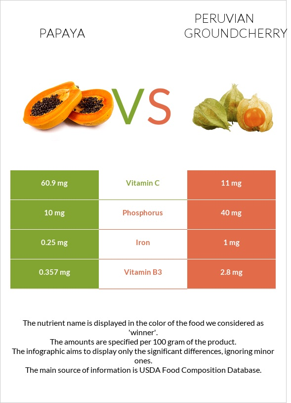 Papaya vs Peruvian groundcherry infographic