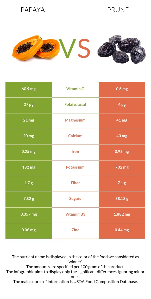 Papaya vs Prune infographic