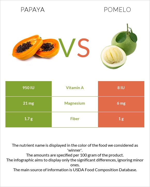 Papaya vs Pomelo infographic