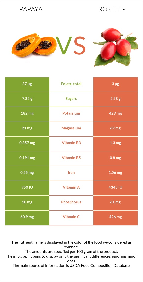 Papaya vs Rose hip infographic