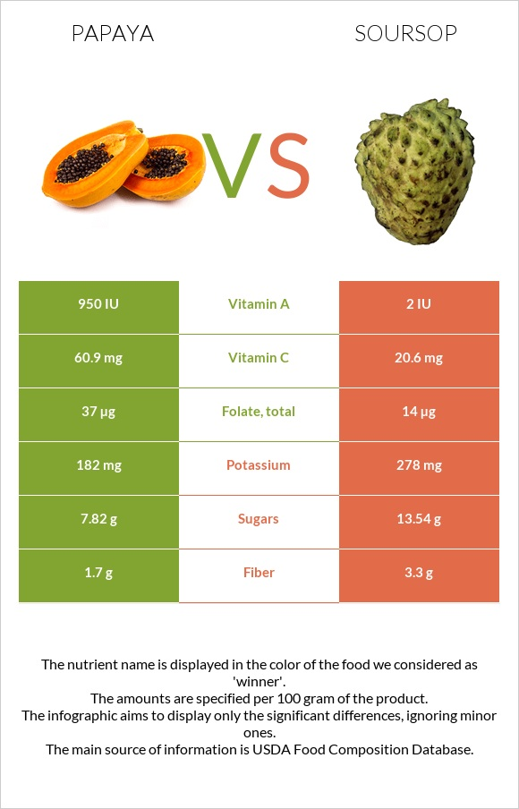 Papaya vs Soursop infographic