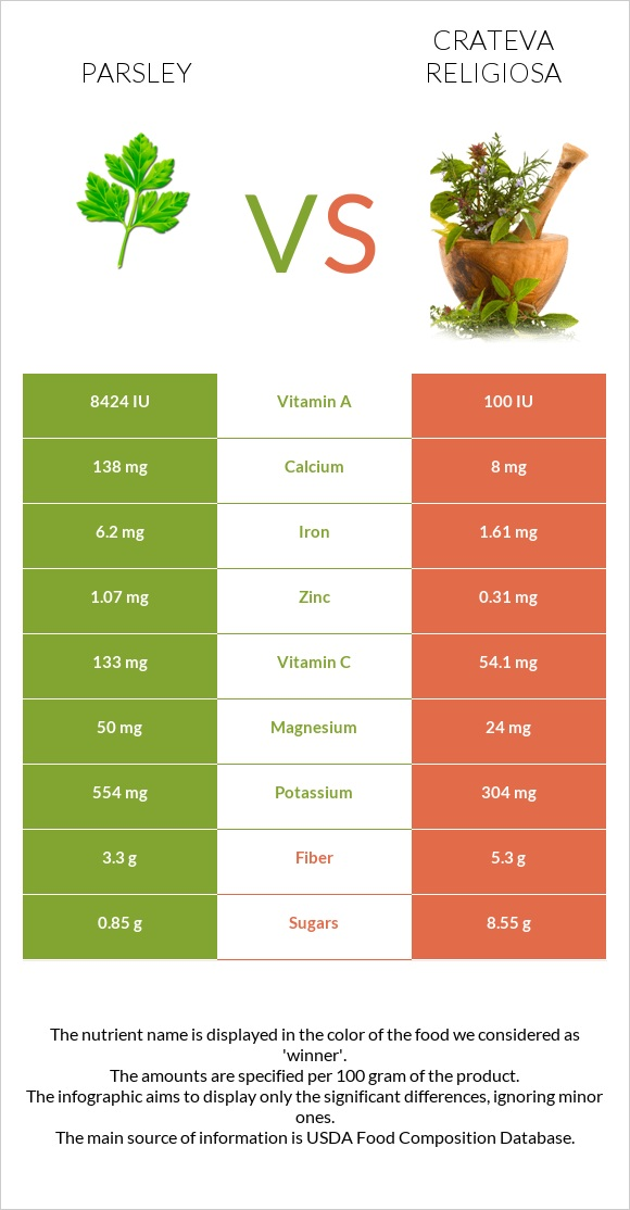 Parsley vs Crateva religiosa infographic