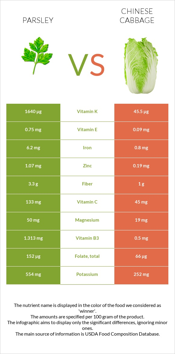 Parsley vs Chinese cabbage infographic
