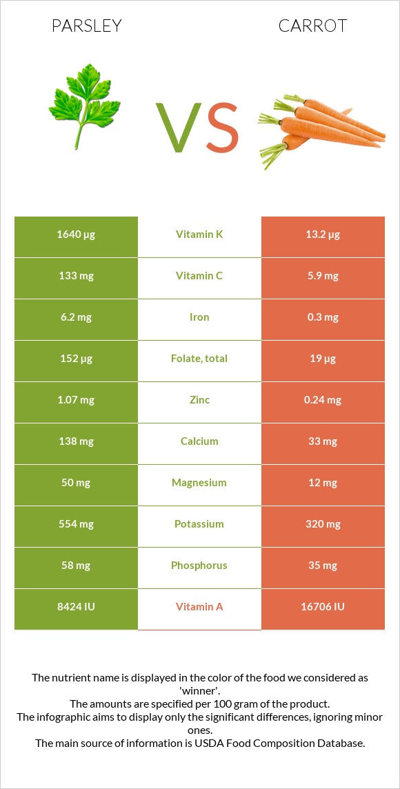 Parsley vs Carrot infographic