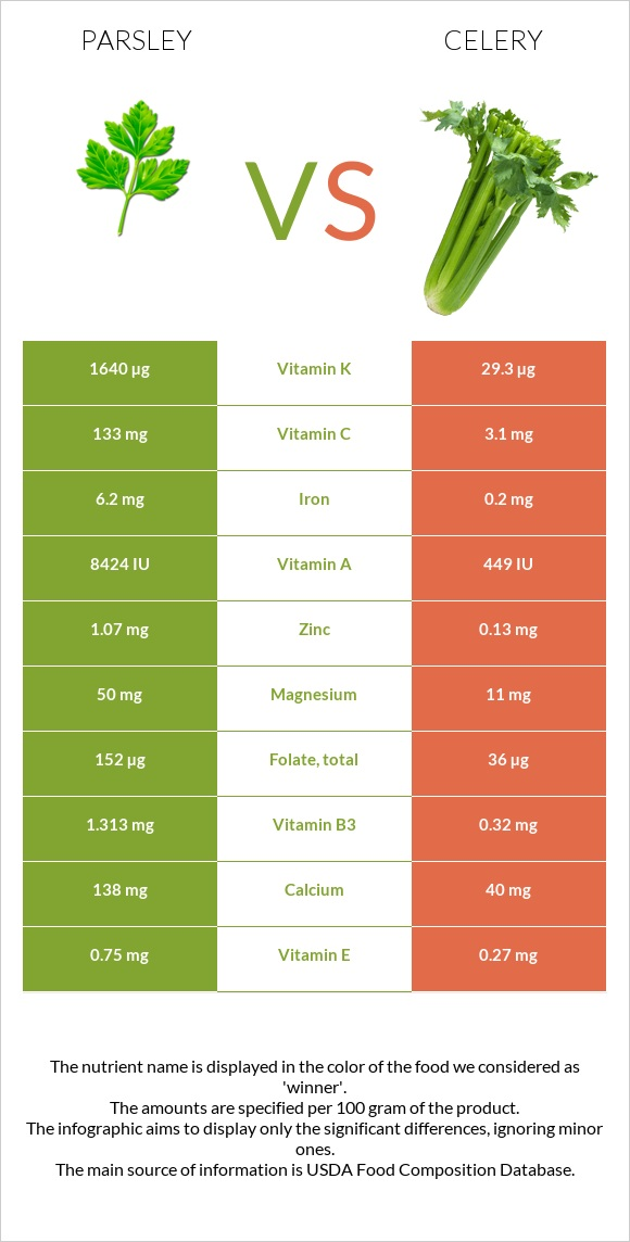 Parsley vs Celery infographic