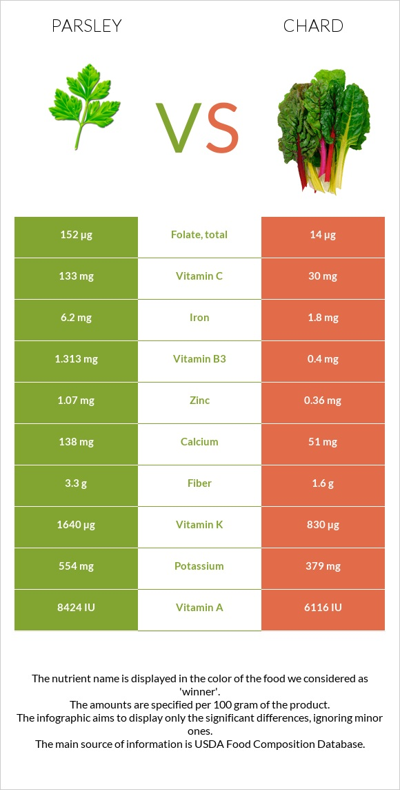 Parsley vs Chard infographic