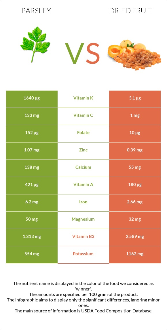 Parsley vs Dried fruit infographic