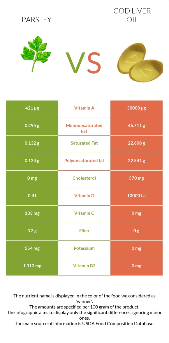Parsley vs Cod liver oil infographic