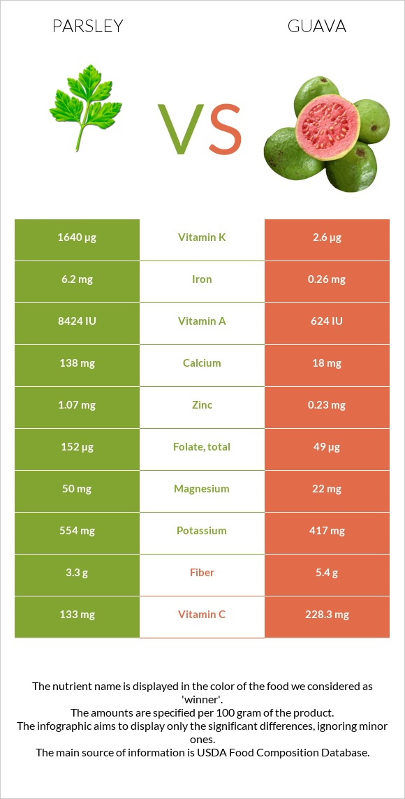Parsley vs Guava infographic