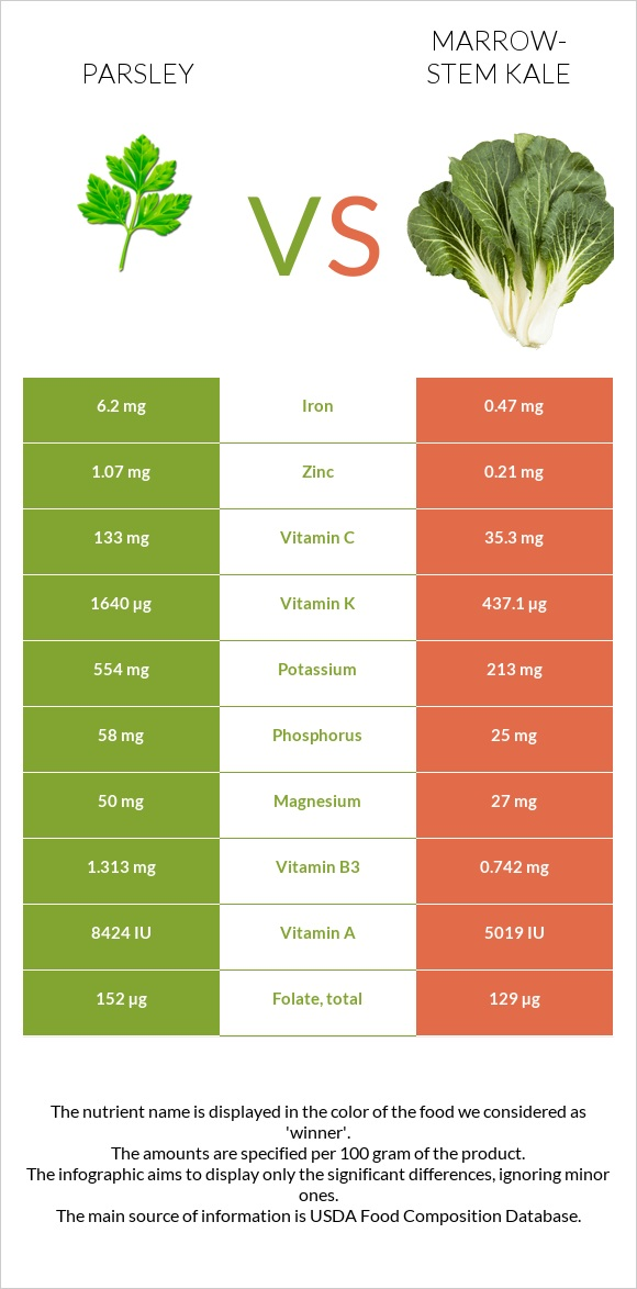Parsley vs Marrow-stem Kale infographic