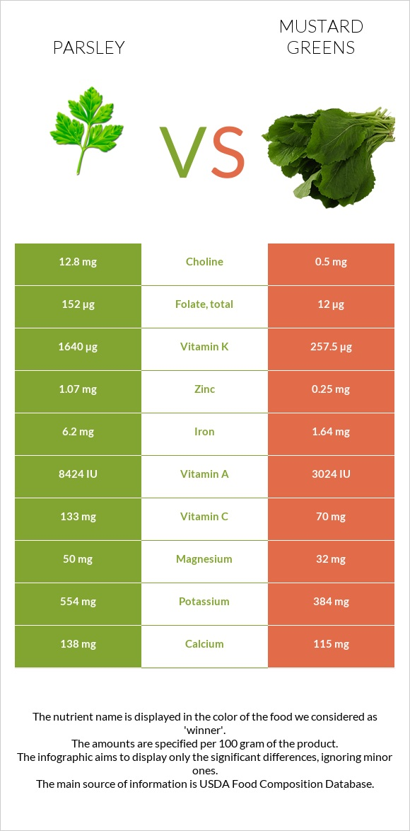 Parsley vs Mustard Greens infographic