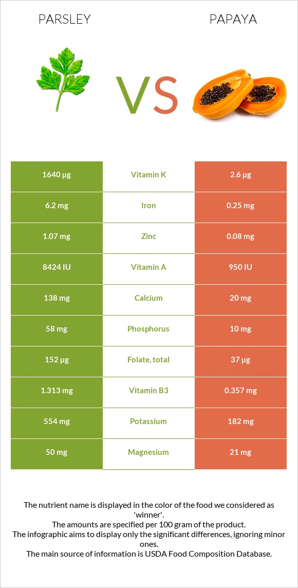 Parsley vs Papaya infographic