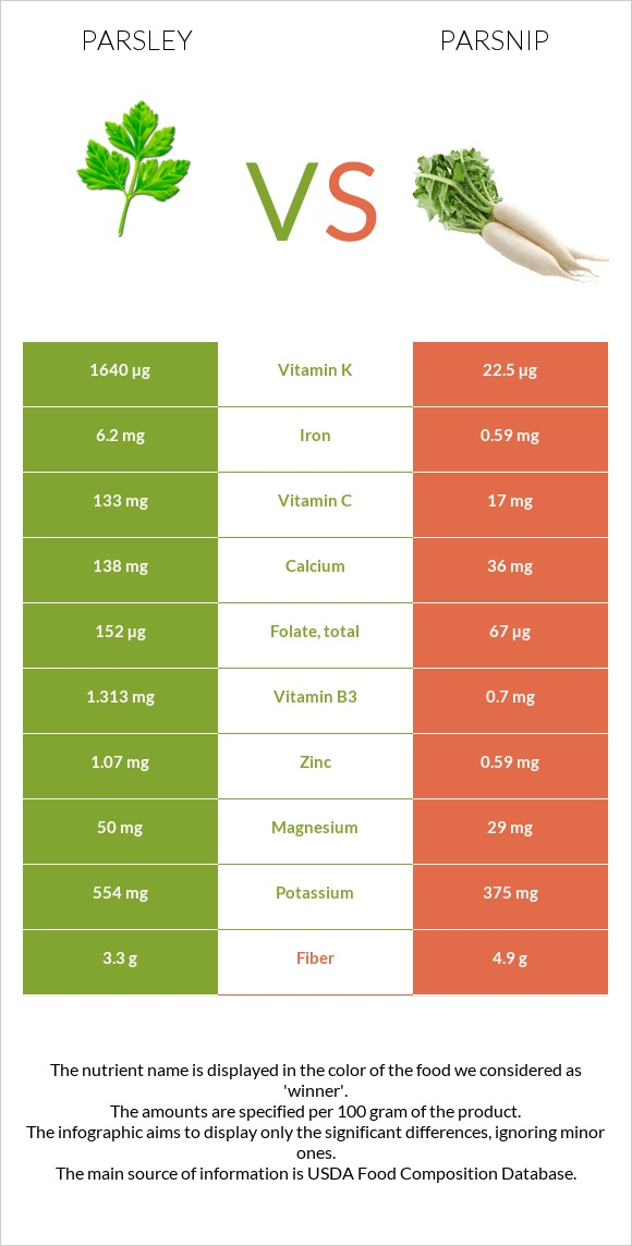 Parsley vs Parsnip infographic