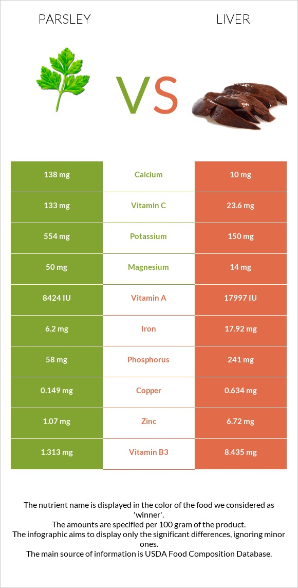 Parsley vs Liver infographic