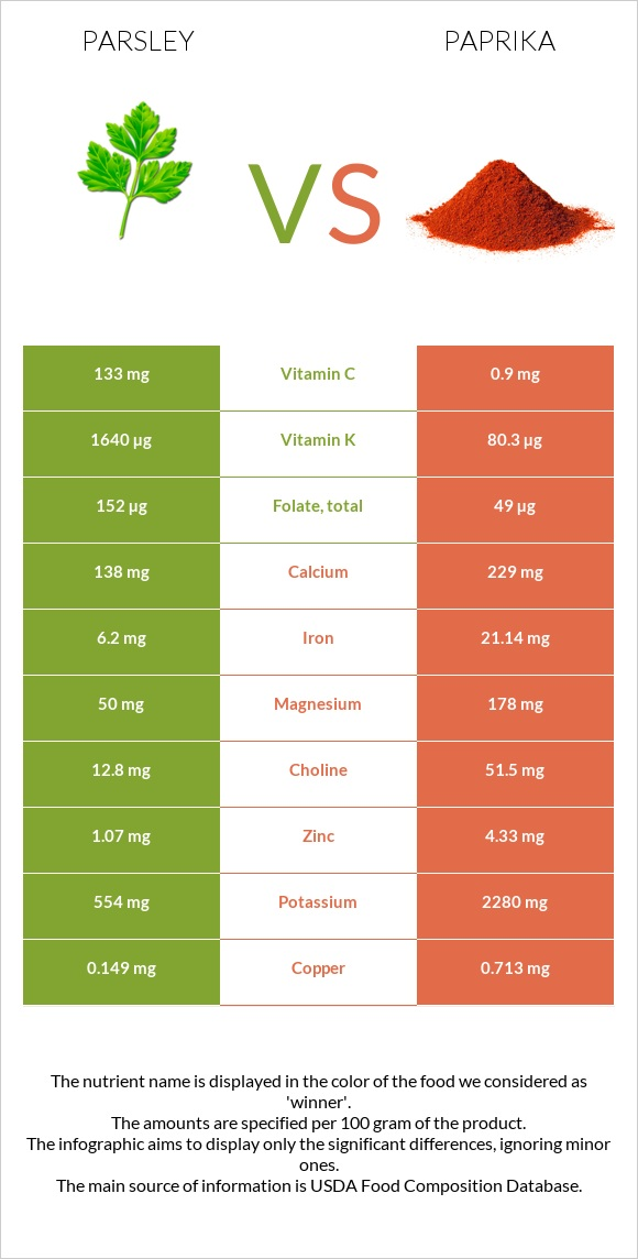 Parsley vs Paprika infographic
