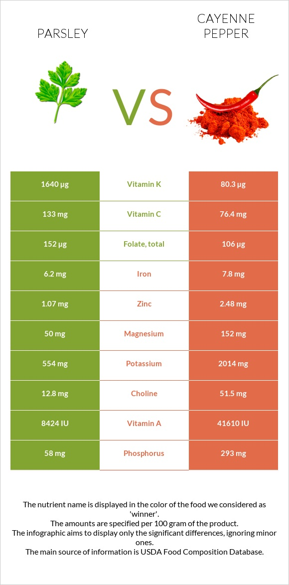 Parsley vs Cayenne pepper infographic
