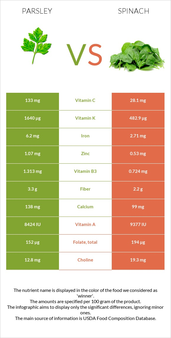 Parsley vs Spinach infographic