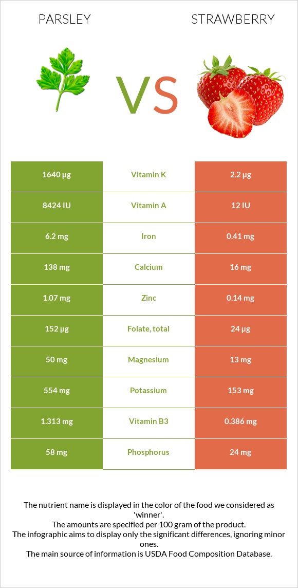 Parsley vs Strawberry infographic