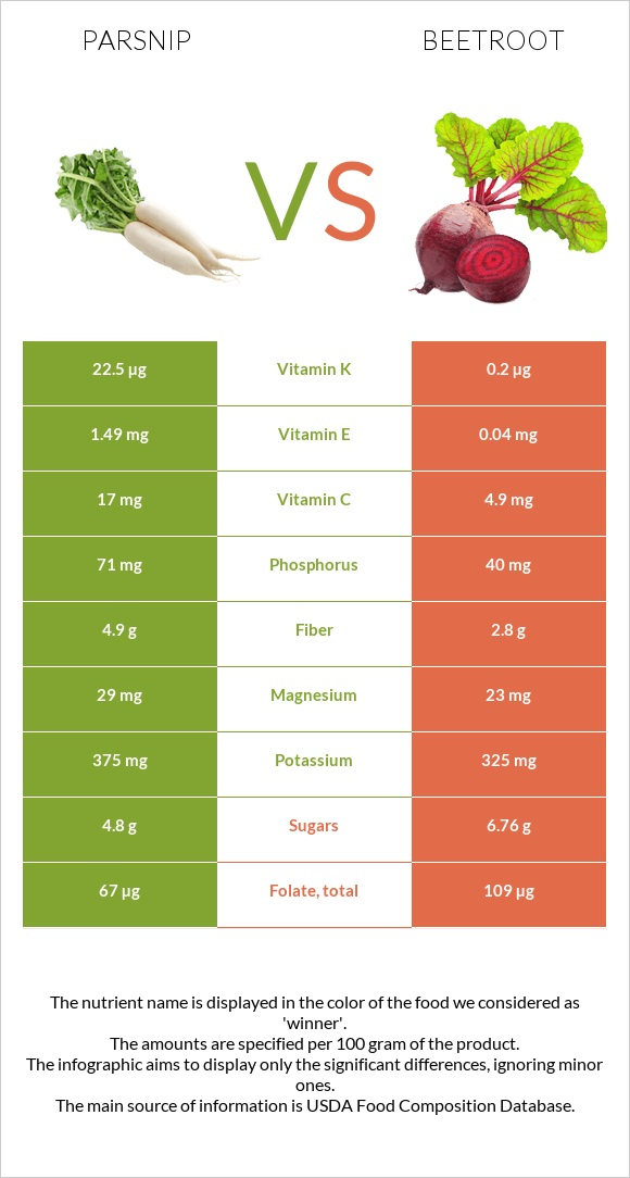 Parsnip vs Beetroot infographic