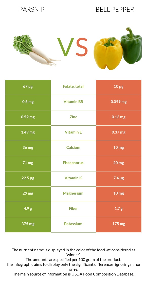 Parsnip vs Bell pepper infographic