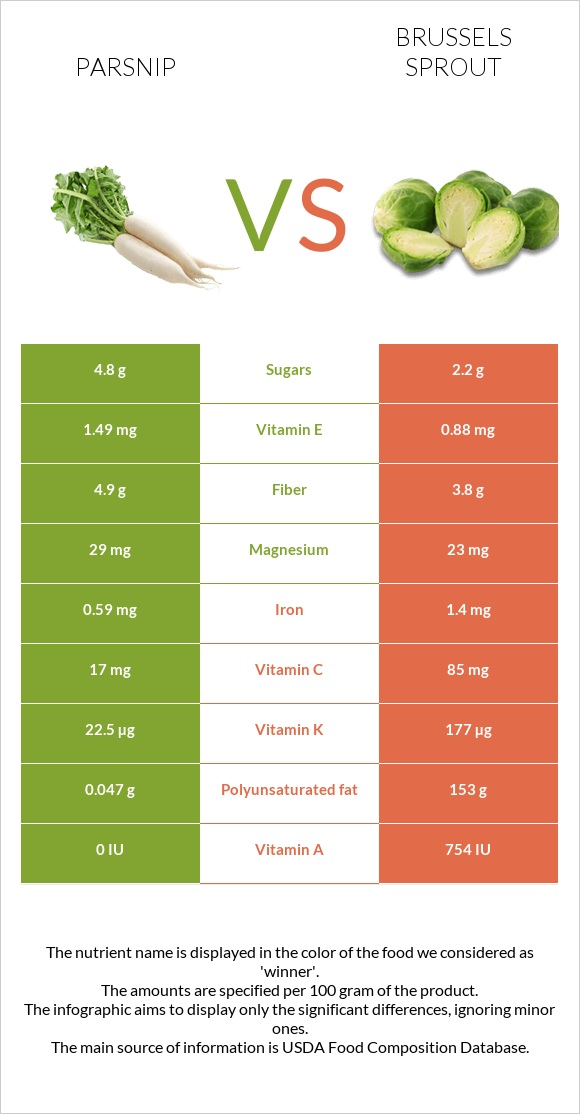 Parsnip vs Brussels sprout infographic