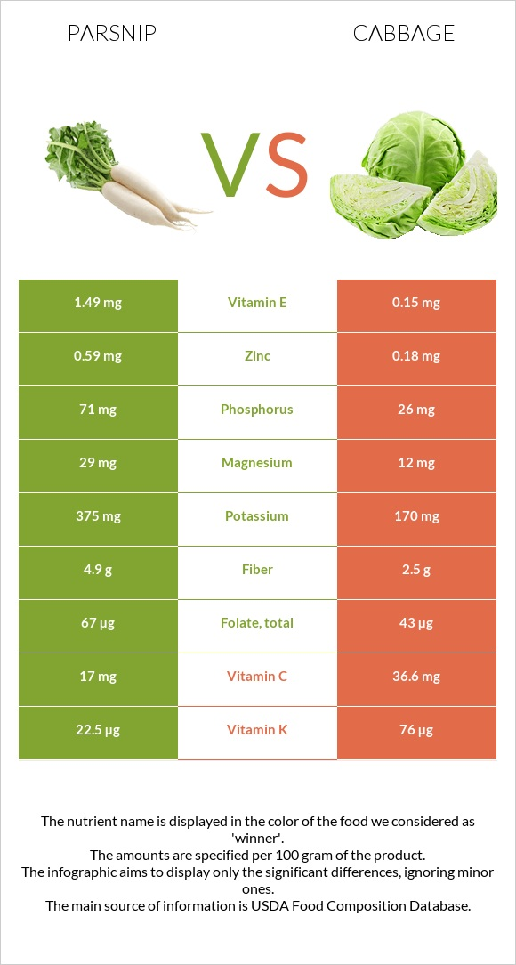 Parsnip vs Cabbage infographic