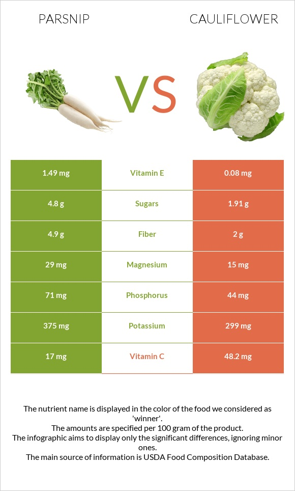 Parsnip vs Cauliflower infographic
