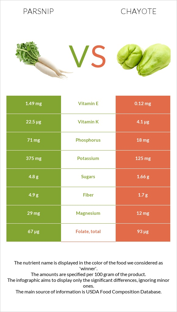 Parsnip vs Chayote infographic