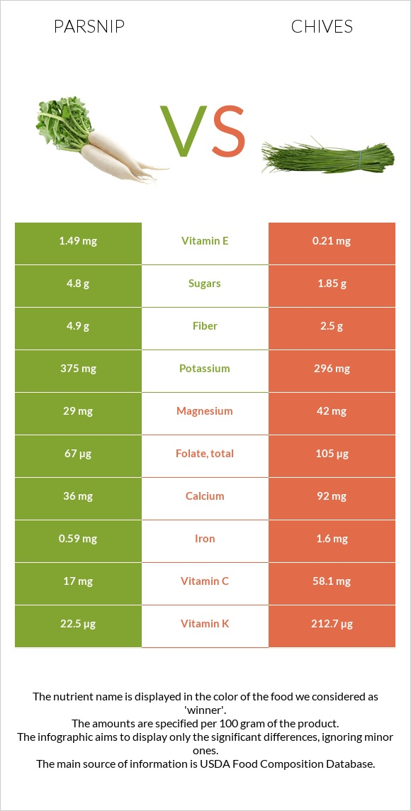 Parsnip vs Chives infographic