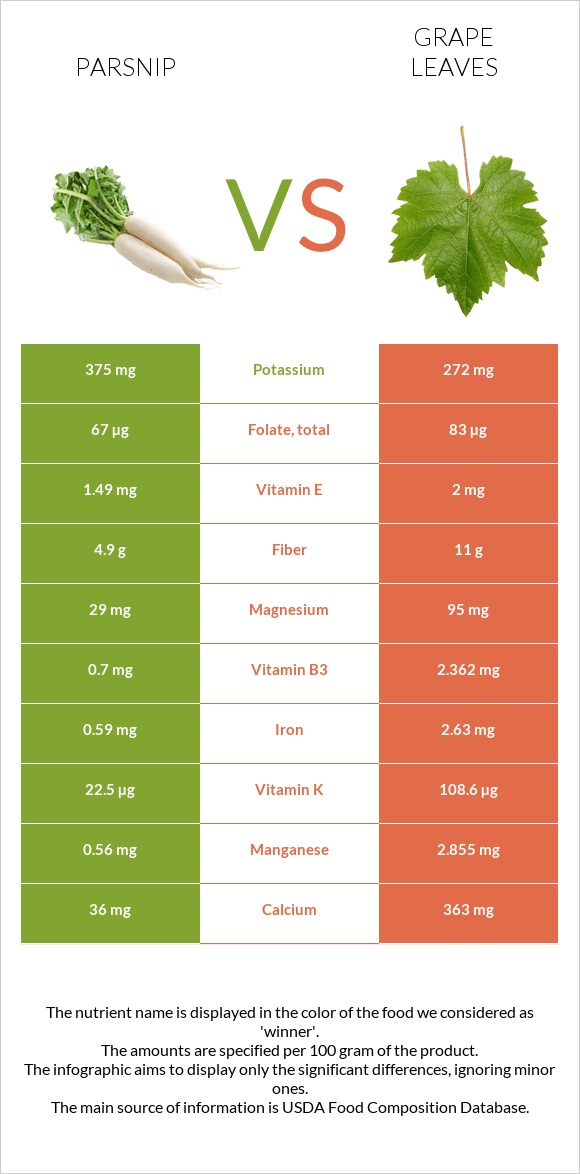 Parsnip vs Grape leaves infographic