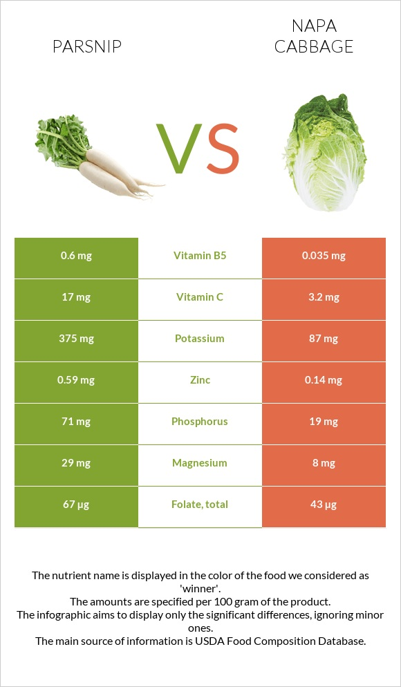 Parsnip vs Napa cabbage infographic