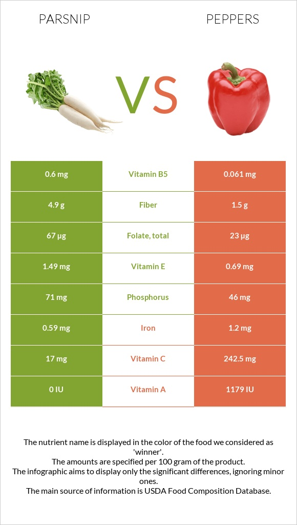 Parsnip vs Peppers infographic