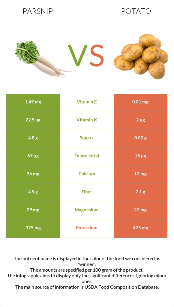 Parsnip vs Potato infographic